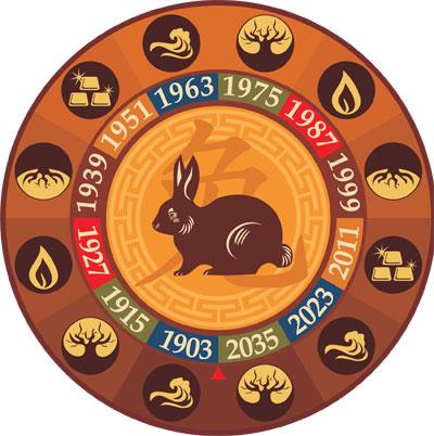 Гороскоп деревянный кролик
